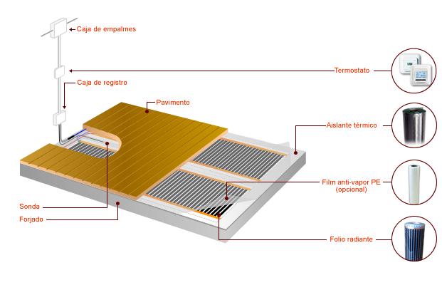 Otras soluciones j menudo tarimas y parquets - Calefaccion por hilo radiante ...